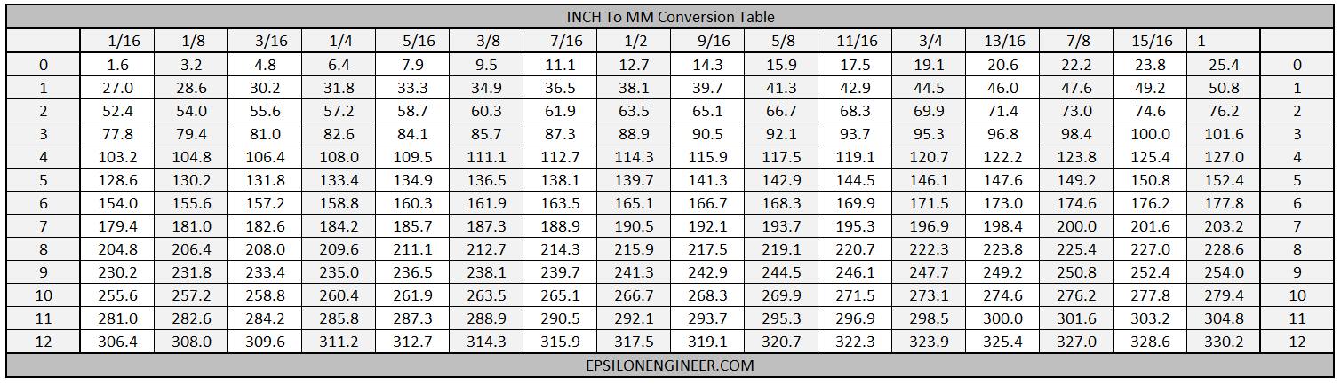 Inch To Millimetre Conversion Table Epsilon Engineer
