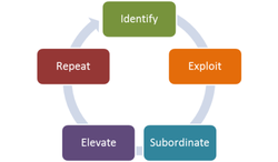 Theory of constraints cycle identify exploit subordinate elevate repeat manuf`acturing
